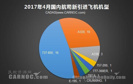 中国民航运输飞机机队规模