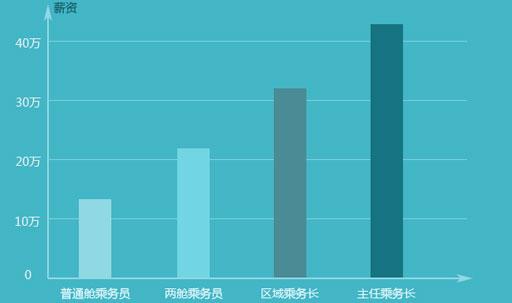 空乘专业(北京广慧金通教育科技有限公司)
